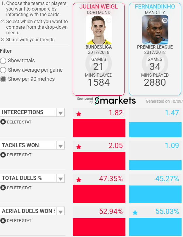 Manchester City Fernandinho Julain Weigl Tactical Analysis Statistics