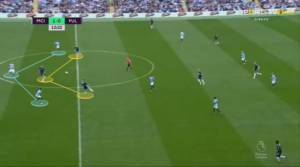 Manchester City Pep Guardiola Defensive Tactical Analysis
