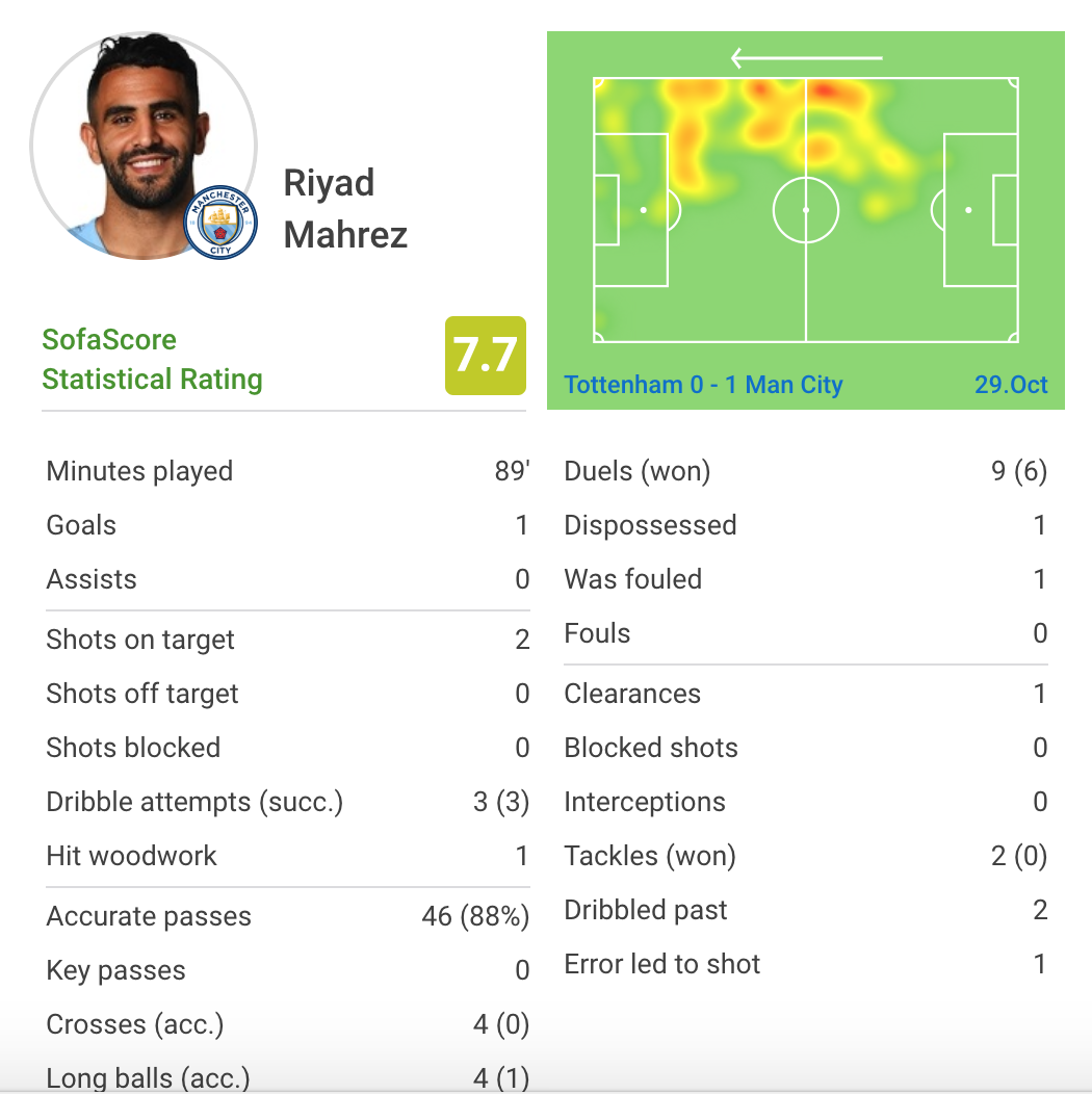 Manchester City Tottenham Hotspur Premier League Tactical Analysis Statistics