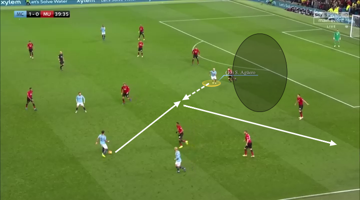 Tactical analysis of Sergio Agüero at Manchester City